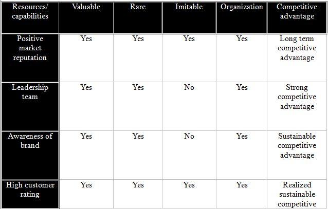 VRIO Framework